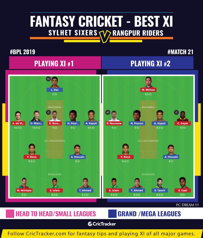 BPL-2019-Match--fantasy-Tips-Sylhet-Sixers-vs-Rangpur-Riders