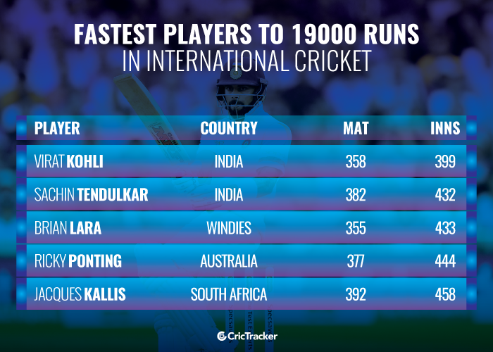 Fastest-players-to-19000-runs-in-International-cricket