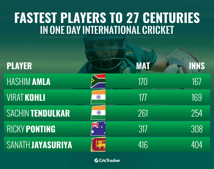Fastest-players-to-27-centuries-in-ODI-cricket