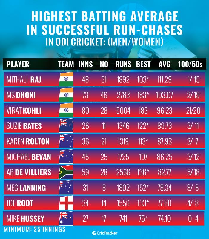 Highest-batting-average-in-successful-run-chases-in-ODI-cricket-(MenWomen)