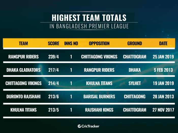 Highest-team-totals-in-Bangladesh-Premier-League
