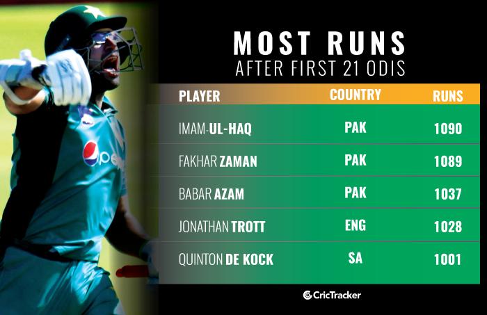 Most Runs after first 21 ODIs