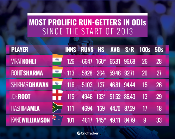 Most-prolific-run-getters-in-ODI-cricket-since-the-start-of-2013