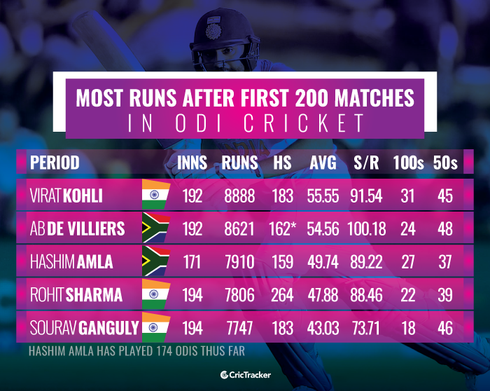 Most-runs-after-first-200-matches-in-ODI-cricket