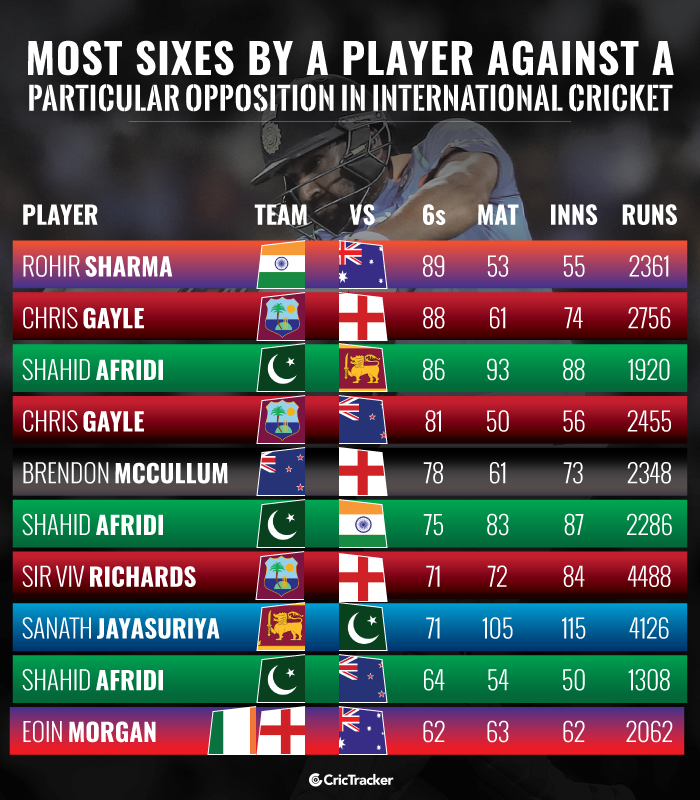 Most-sixes-by-a-player-against-a-particular-opposition-in-International-cricket