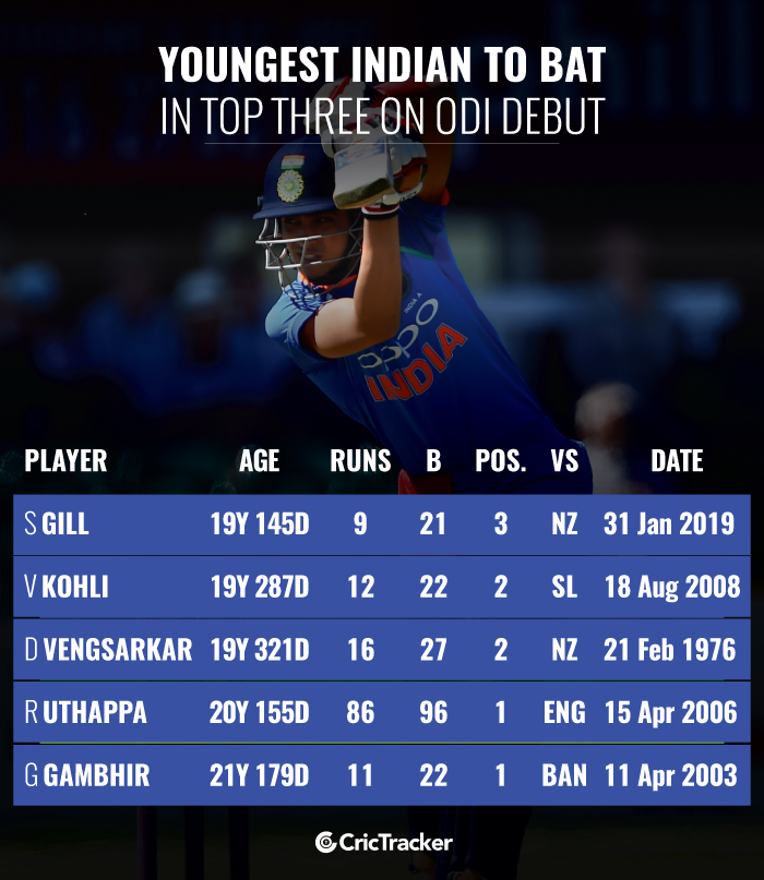 Youngest-Indian-to-bat-in-top-three-on-ODI-debut