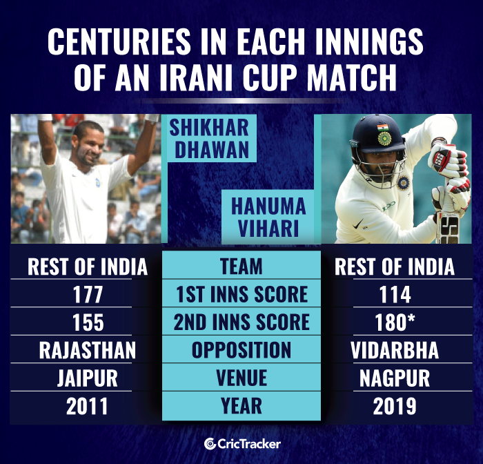 Centuries-in-each-innings-of-an-Irani-Cup-match