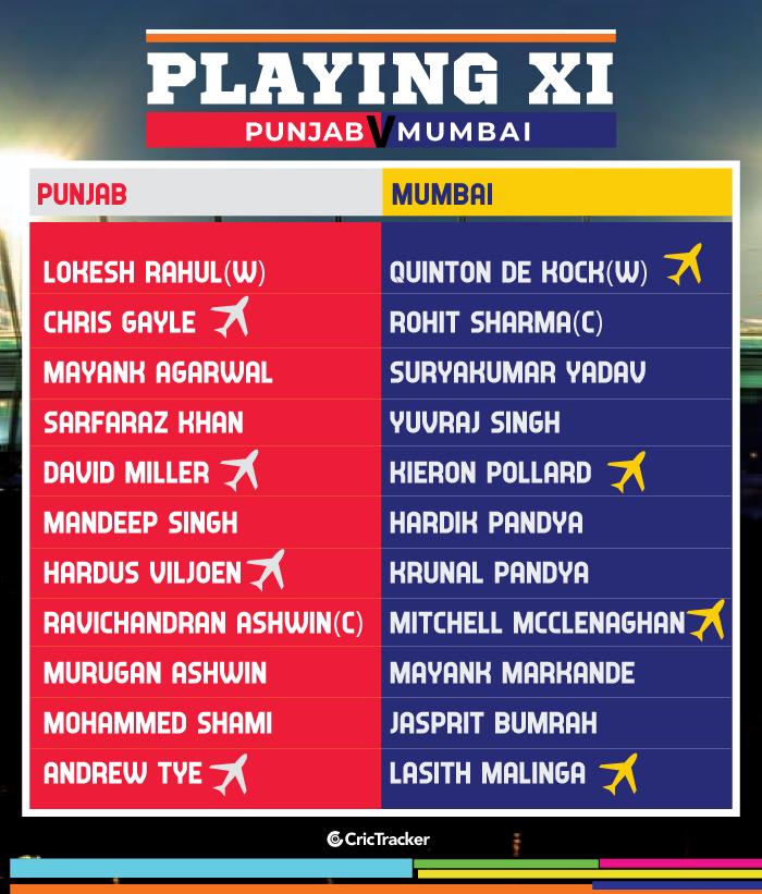 IPL-2019-PLAYING-XI-KXIPvMI