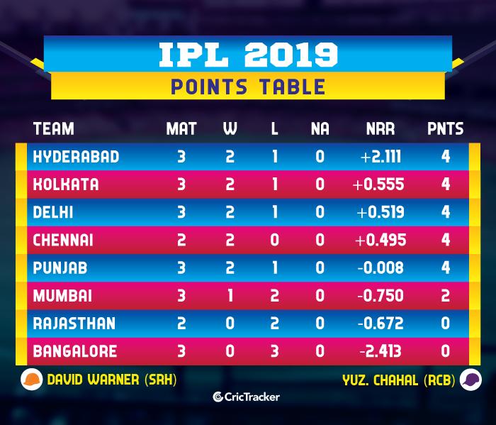 IPL-2019-POINTS-TABLE-SRHvRCB