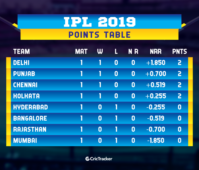 IPL-2019-POINTS-TABLE-update
