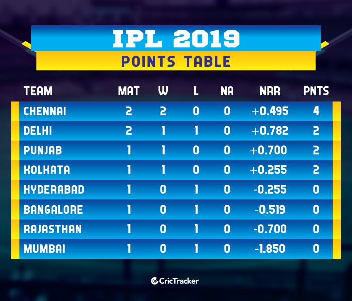 IPL-2019-POINTS-TABLE-updated