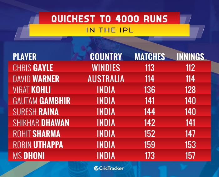 Quickest-to-4000-runs-in-the-IPL