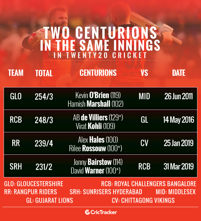 Two-centurions-in-the-same-innings-in-Twenty20-cricket