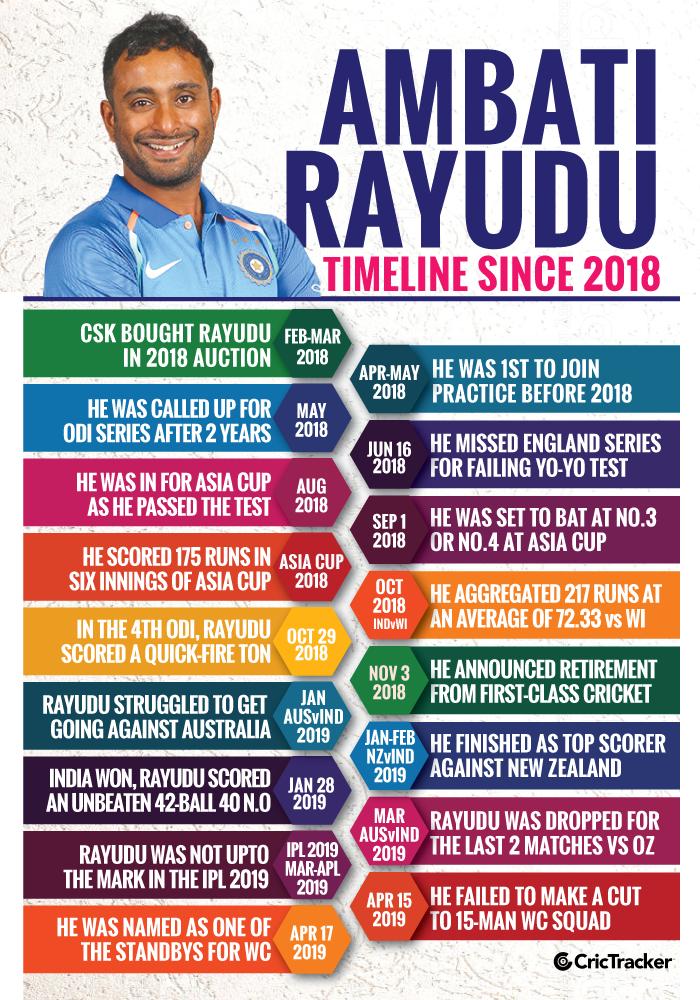 Ambati-Rayudu-Timeline-since-2018-V3