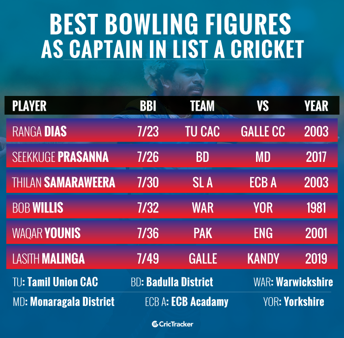 Best-bowling-figures-as-captain-in-List-A-cricket