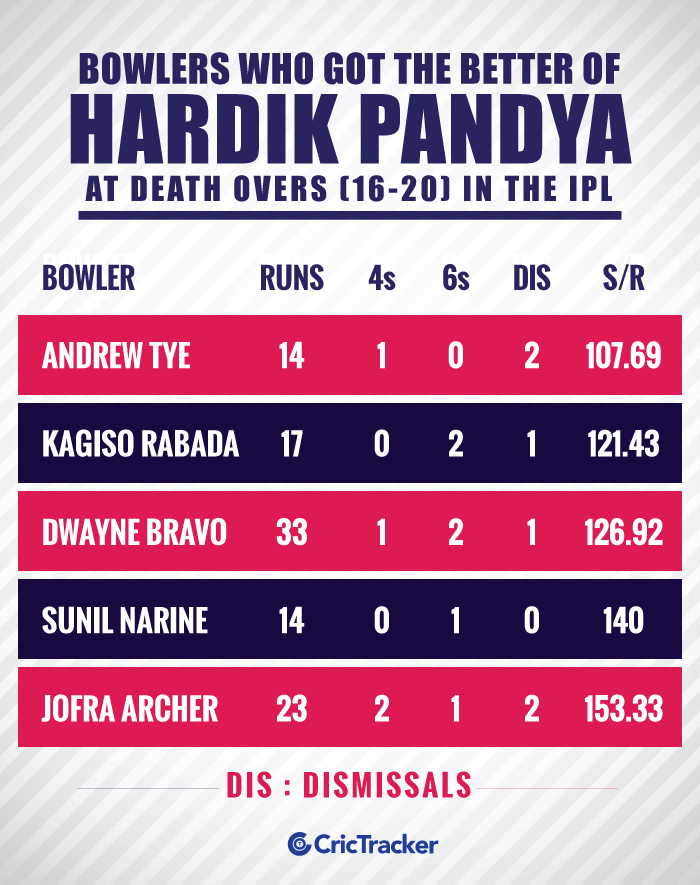 Bowlers-who-got-the-better-of-Hardik-Pandya-at-death-overs-(16-20)-in-the-IPL