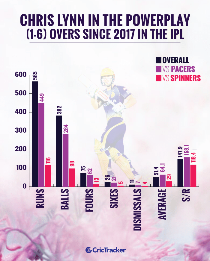 Chris-Lynn-in-the-powerplay-(1-6)-overs-since-2017-in-the-IPL