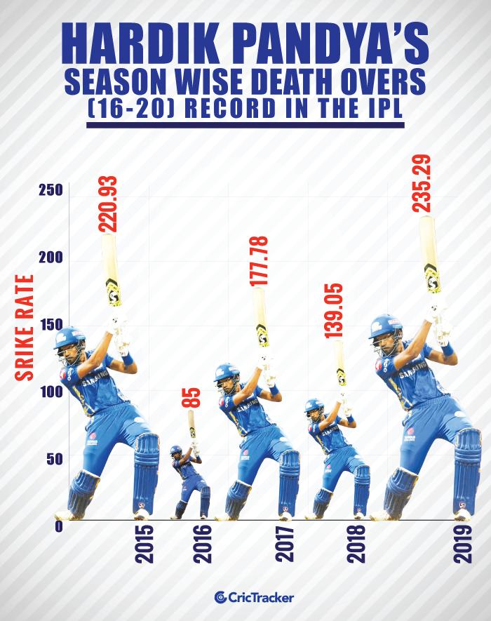 Hardik-Pandya's-season-wise-death-overs-(16-20)-record-in-the-IPL