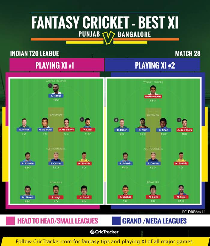 IPL-2019-KXIP-vs-RCB--Kings-XI-Pujab-vs-Royal-Challengers-Bangalore-IPL-2019-FANTASY-TIPS-FOR-DREAM-XI-MATCH