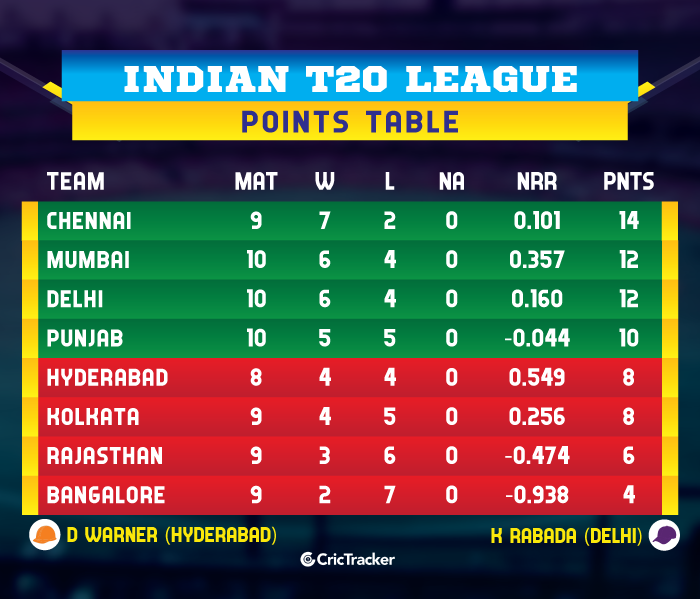 IPL-2019-POINTS-TABLE-DCvMI