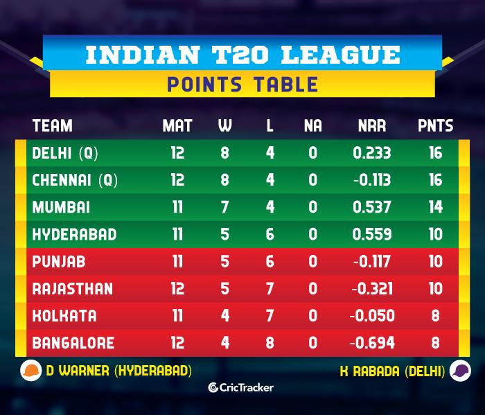 IPL-2019-POINTS-TABLE-DCvRCB