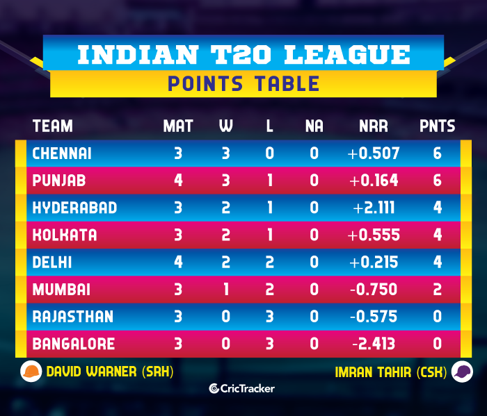 IPL-2019-POINTS-TABLE--KXIPvDC