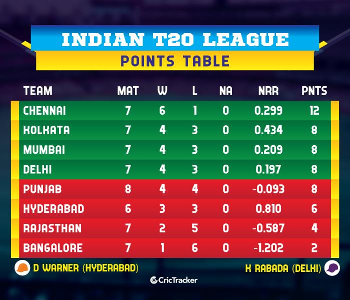 IPL-2019-POINTS-TABLE-KXIPvRCB