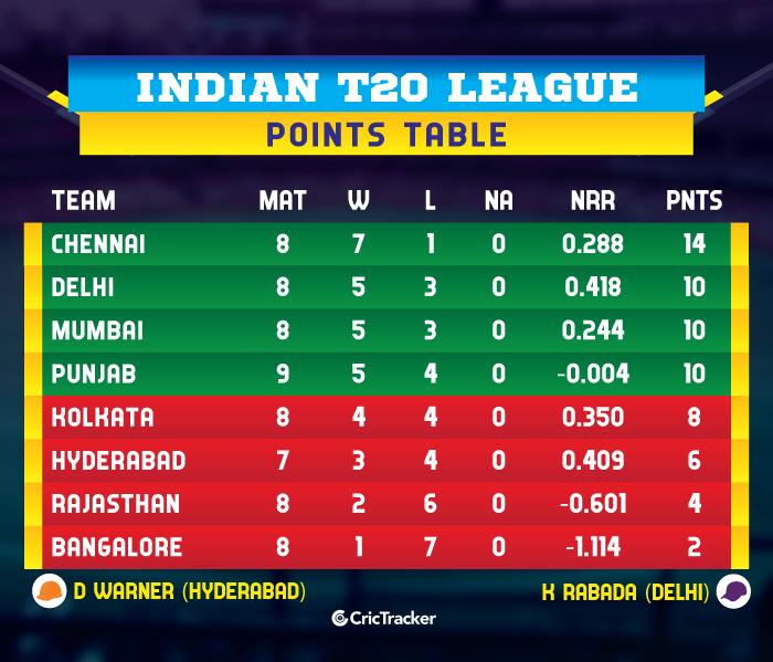 IPL-2019-POINTS-TABLE-KXIPvRR