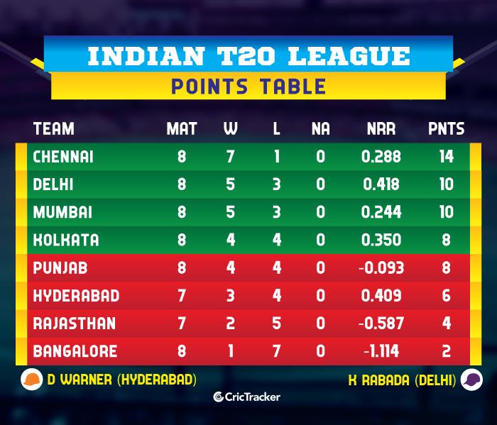 IPL-2019-POINTS-TABLE-MIvRCB