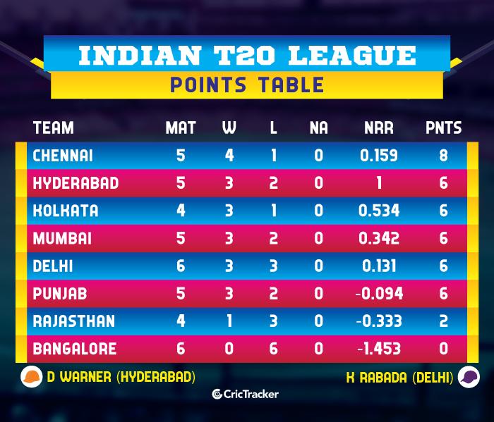 IPL-2019-POINTS-TABLE-RCBvDC