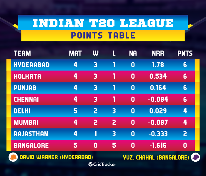 IPL-2019-POINTS-TABLE-RCBvKKR