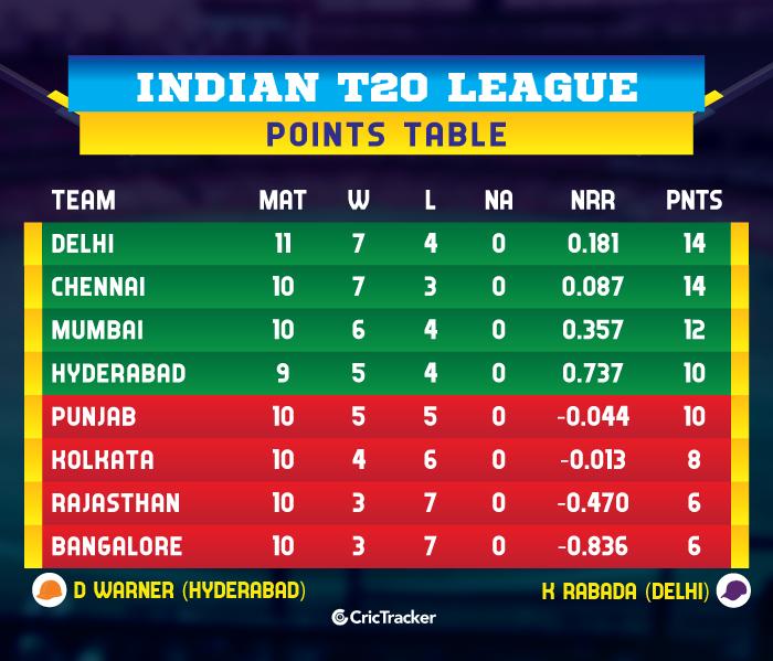IPL-2019-POINTS-TABLE-RRvDC