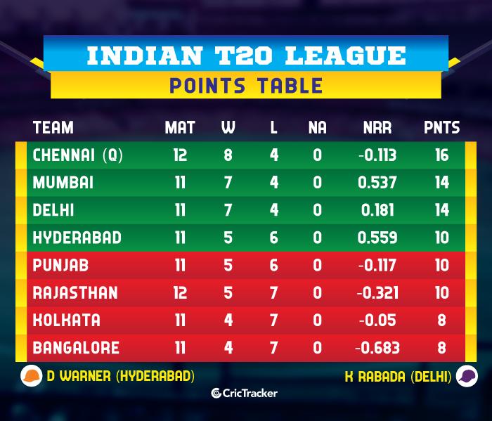 IPL-2019-POINTS-TABLE-RRvSRH