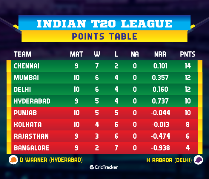 IPL-2019-POINTS-TABLE-SRHvKKR