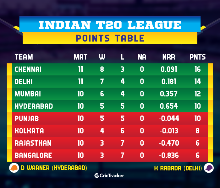 IPL-2019-POINTS-TABLE-cskvsrh