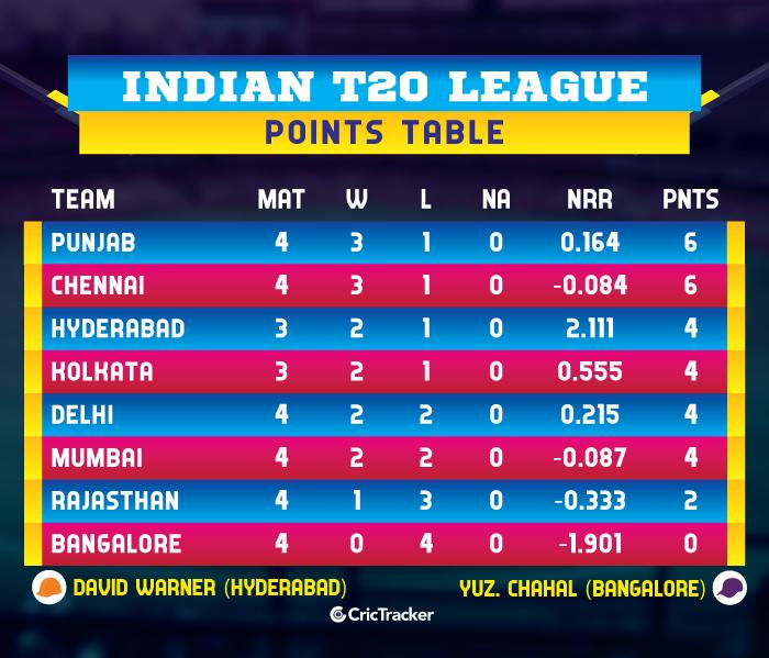 IPL-2019-POINTS-TABLE--mivcsk