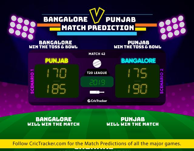 IPL-2019-RCBvKXIP-match-prediction-Royal-Challengers-Bangalore-vs-Kings-XI-Punjab