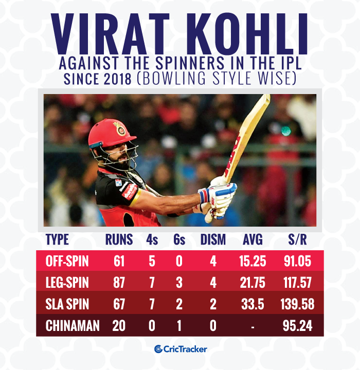 Virat-Kohli-against-the-spinners-in-the-IPL-since-2018-Bowling-style-wise