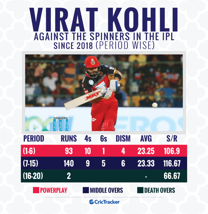 Virat-Kohli-against-the-spinners-in-the-IPL-since-2018-Period-wise