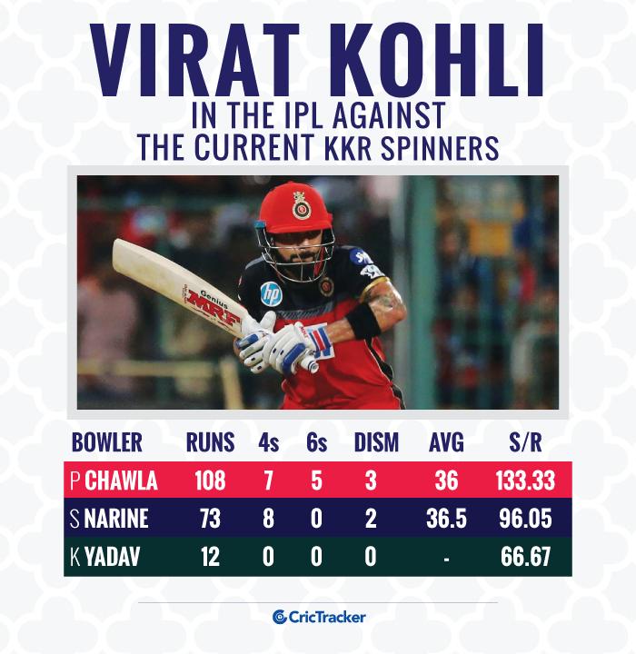 Virat-Kohli-in-the-IPL-against-the-current-KKR-spinners