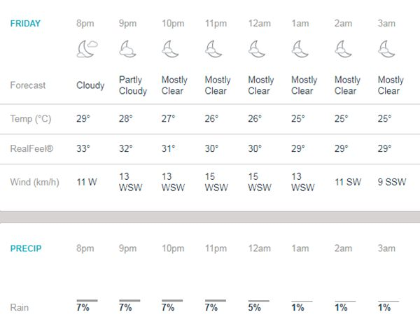 Weather in Kolkata