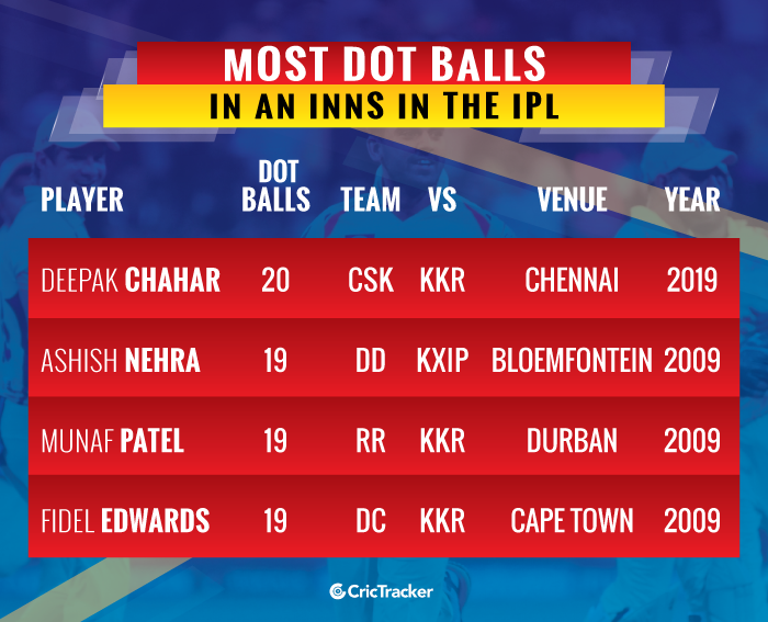 most-dot-balls-in-an-innings-in-ipl