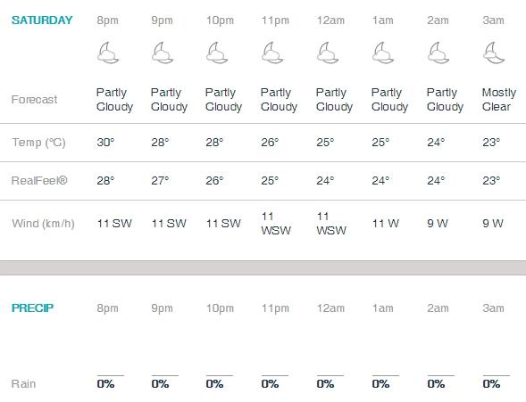 Bangalore weather