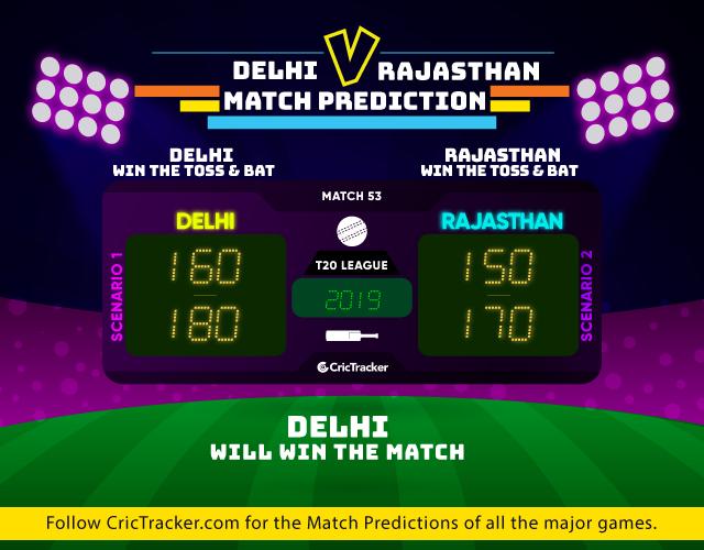 IPL-2019-DC-v-RR-Match-Prediction-Delhi-Capitals-vs-Rajasthan-Royals