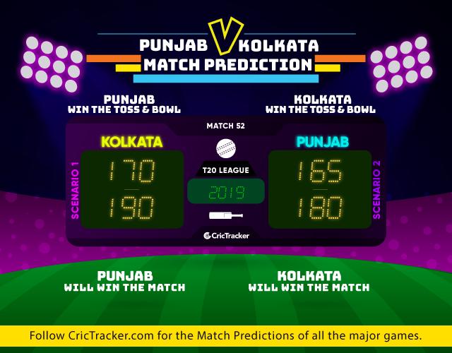 KXIPvKKR-IPL-2019-match-prediction-Kings-Xi-Punjab-vs-Kolkata-Knight-rIDERS