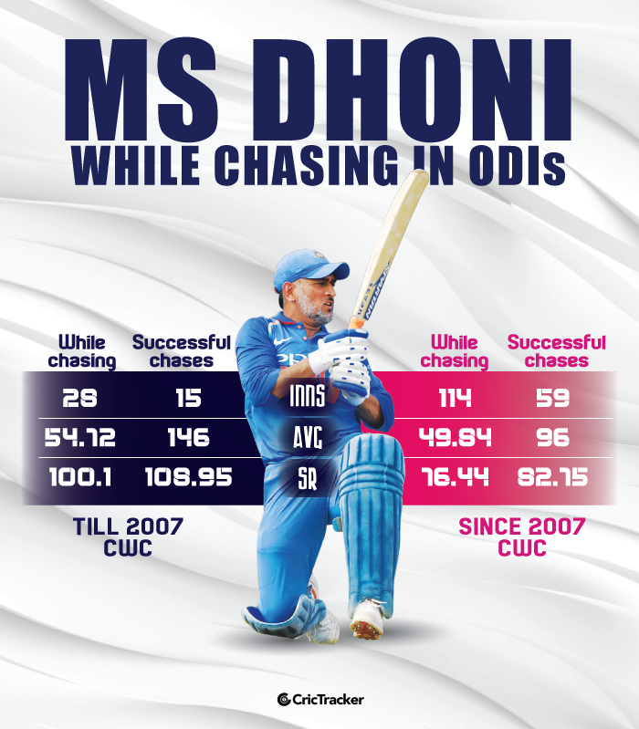 while batting at No.3 or lower
