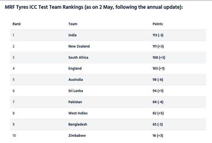 Test Rankings