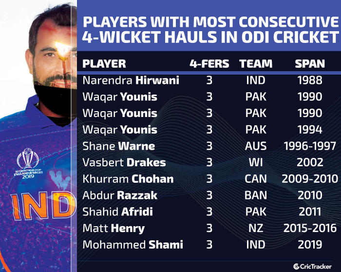 Players-with-most-consecutive-4-wicket-hauls-in-ODI-cricket