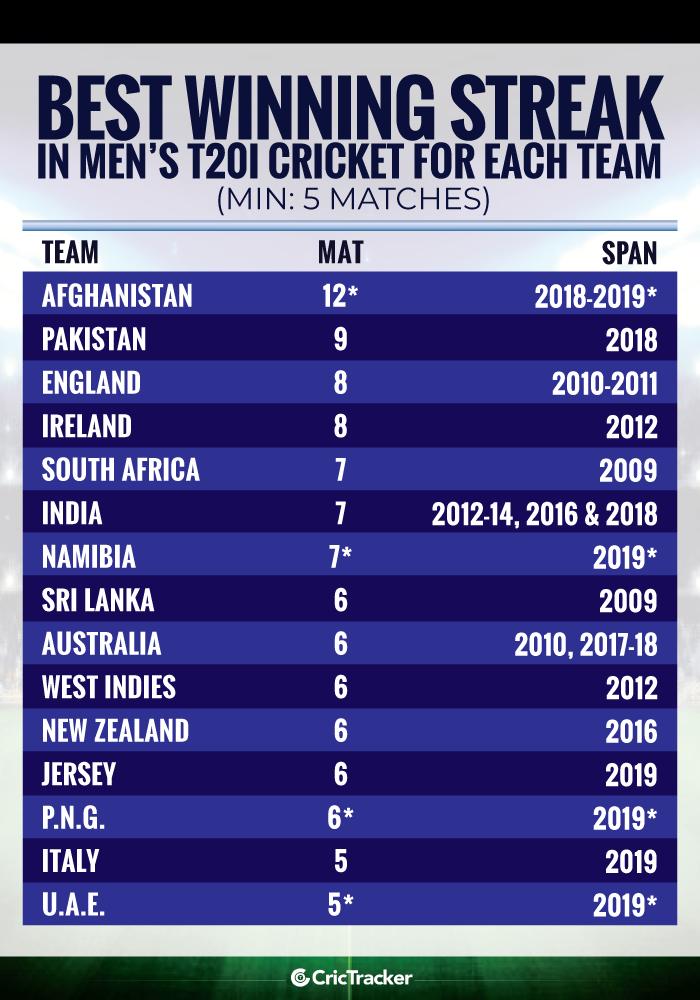 Best-winning-streak-in-Men's-T20I-cricket-for-each-team-Min-5-matches)