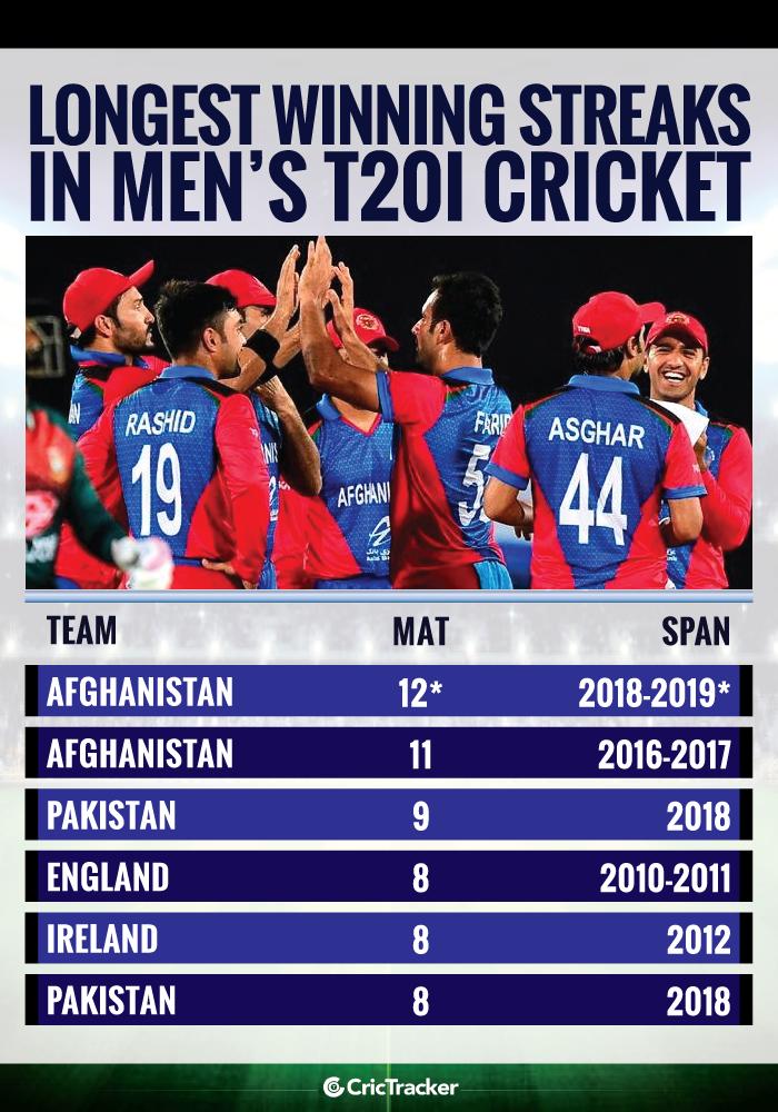 Longest-winning-streaks-in-Men's-T20I-cricket